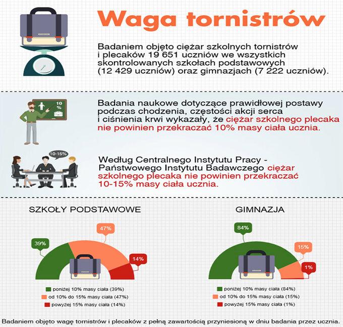 Infografika NIK otornistrach