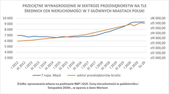 Wykres 4. Przeciętne wynagrodzenie wsektorze przedsiębiorstw natle średnich cen nieruchomości w7 głównych miastach Polski