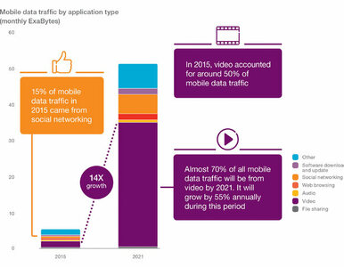 Ericsson Mobility Report: 150 milionów subskrybcji 5G do roku 2021