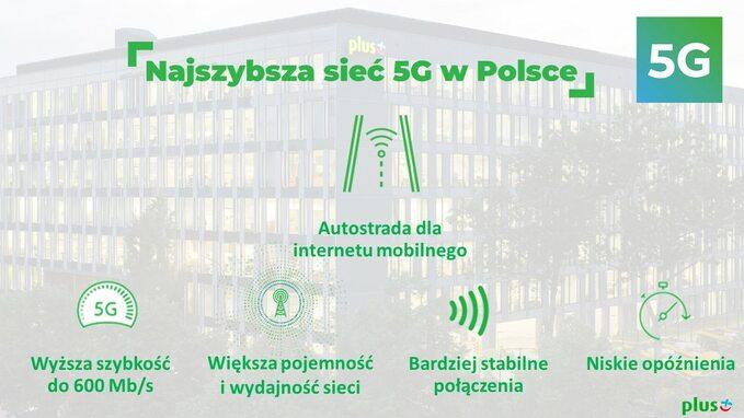 Najszybsza sieć 5G wPolsce