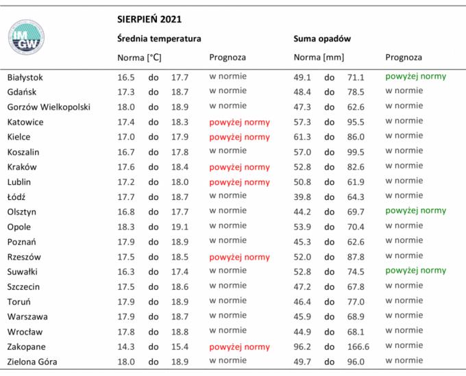 Średnia temperatura nasierpień 2021. Prognoza IMGW