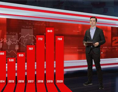 Gala ogłoszenia nagród: Lista 200 największych polskich przedsiębiorstw...