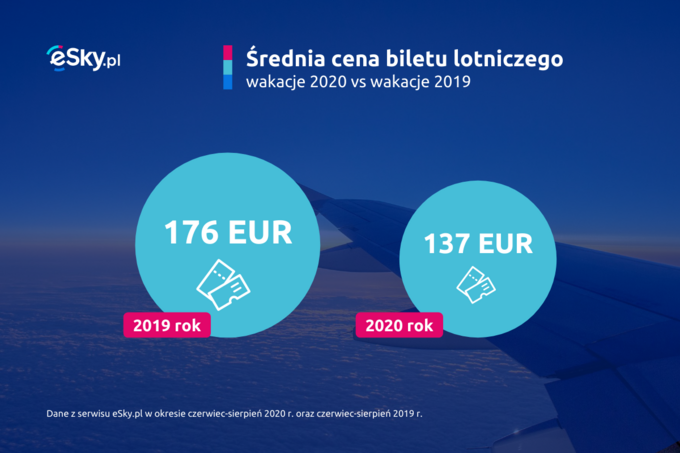 Podróże Polaków w2020 roku