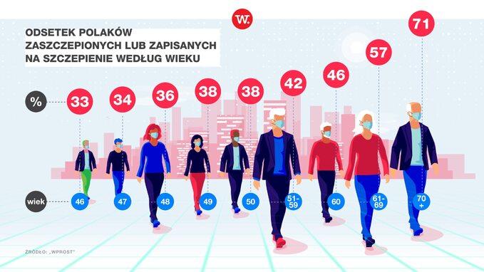 Dane dotyczące szczepień Polaków