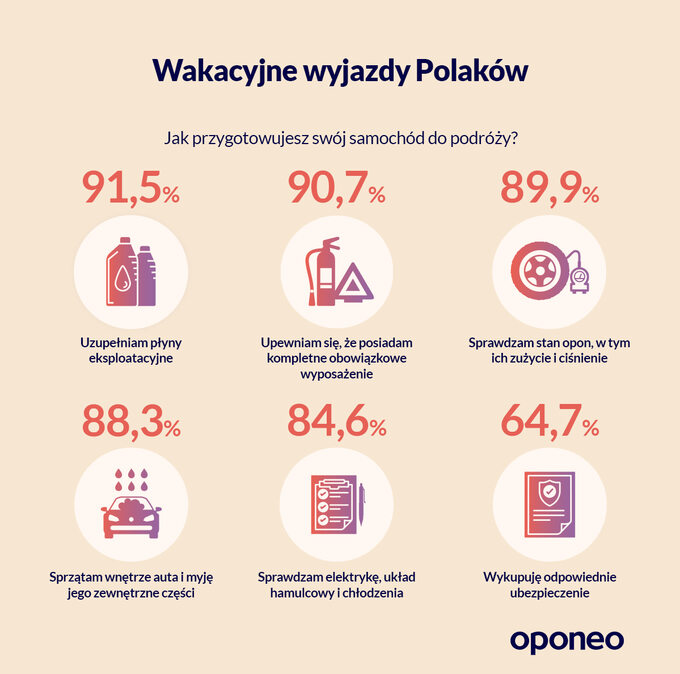 Wakacyjne wyjazdy Polaków