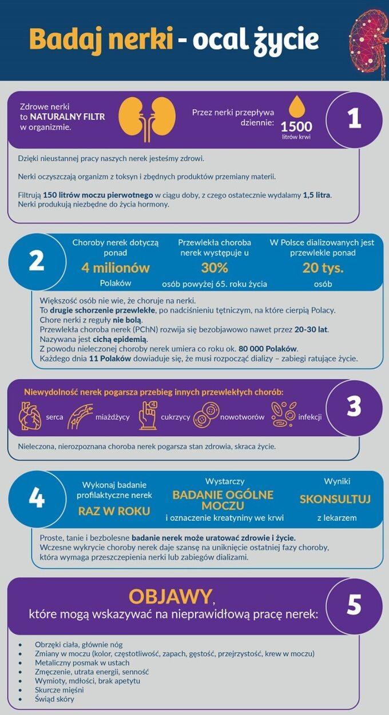 Światowy Dzień Nerek – infografika