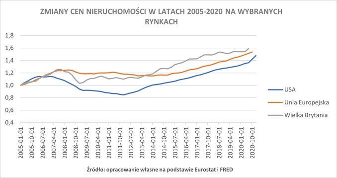 Wykres 2. Zmiany cen nieruchomości wlatach 2005-2020 nawybranych rynkach