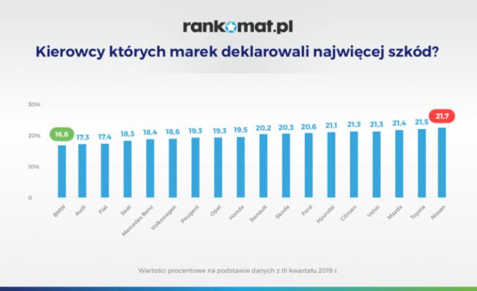 Ranking szkodowości Rankomat.pl