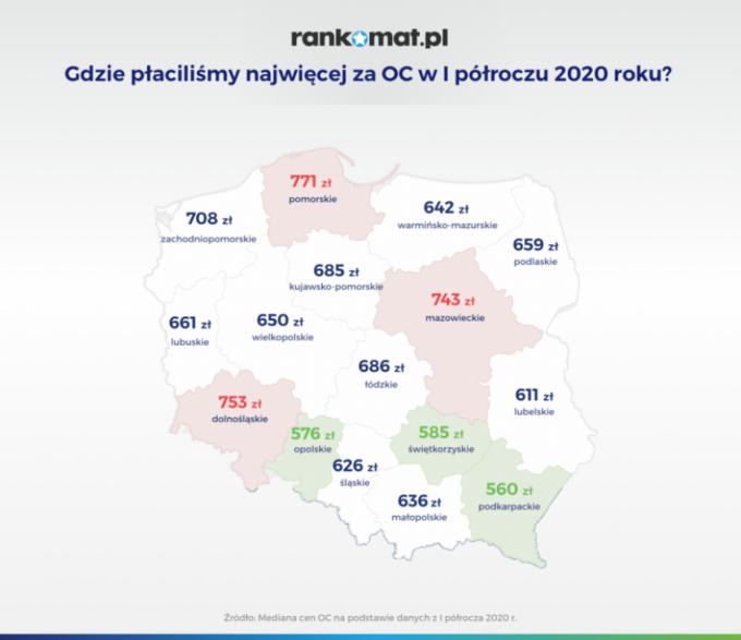 Ubezpieczenia OC w I półroczu 2020 roku