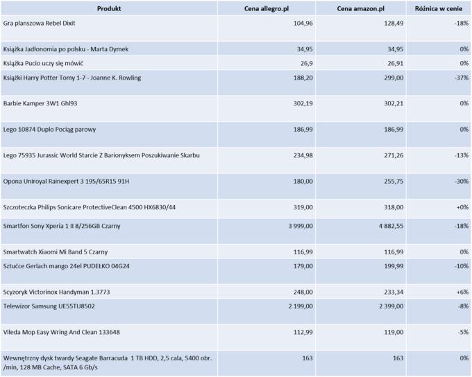 Analiza firmy Dealavo porównująca ceny nawAmazonie ina Allegro