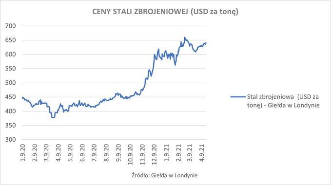Wykres 6. Ceny stali zbrojeniowej (USD zatonę)