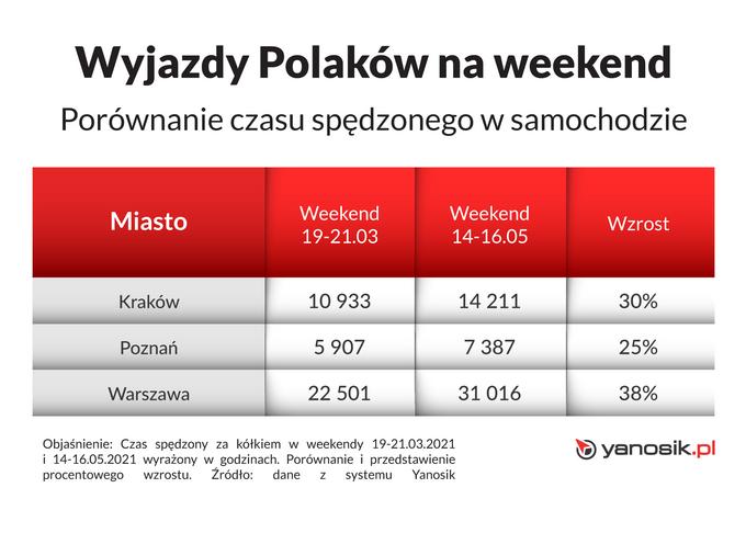 Weekendowe wyjazdy Polaków