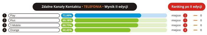 Jakość obsługi w zdalnych kanałach kontaktu - 2016 - 06 - Telefonia