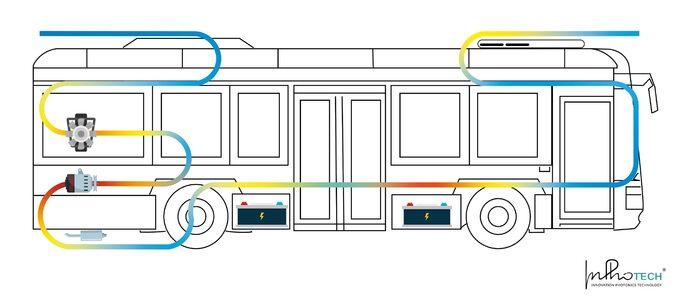 Poglądowy schemat działania światłowodowego systemu monitoringu temperatury wautobusach elektrycznych, fpt. InPhoTech