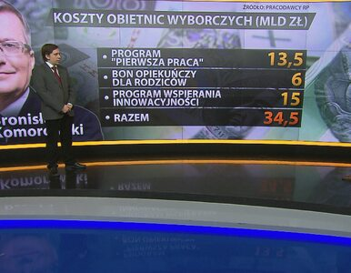 Koszta obietnic wyborczych: Duda - 292 mld, Komorowski - 35 mld