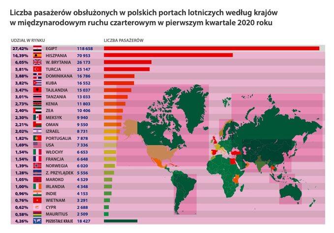Liczba pasażerów wczarterach wg krajów