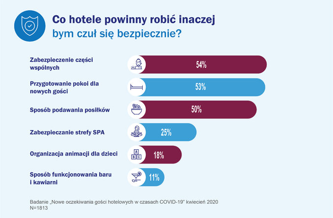 Co hotele powinny robić inaczej poepidemii COVID-19?