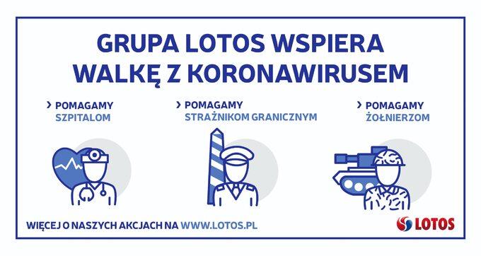 Grupa Lotos wspiera walkę zkoronawirusem