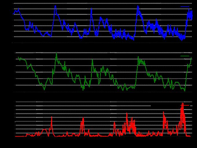 Zmiany temperatury ( wstosunku doobecnej średniej temperatury), koncentracji CO2 orazzawartości pyłów naZiemi wciągu ostatnich 450 tyś. lat określone napodstawie analizy zawartości gazów ipyłów wodwiertach lodowych naAntarktydzie