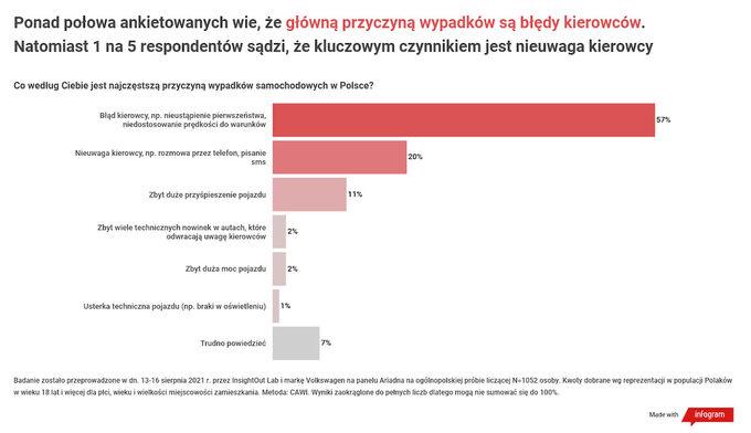 Co Polacy sądzą obezpieczeństwie aut elektrycznych?