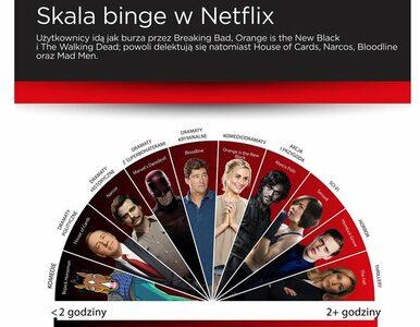 """Netflix i Binge Watching – skala """"seryjnego oglądania"""" pokazuje, które..."""
