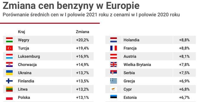 Zmiana cen benzyny 2021 vs 2020