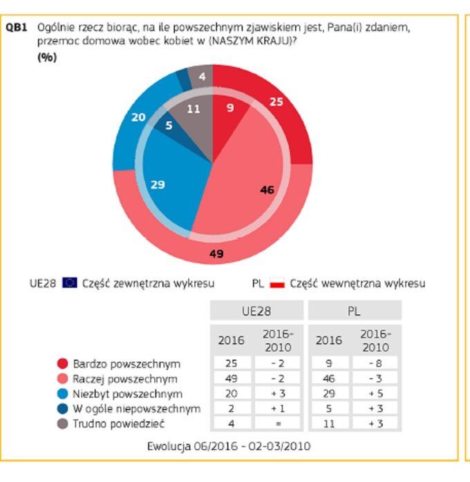 Wyniki badania Eurobarometer