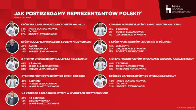 Jak postrzegamy reprezentantów Polski