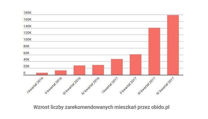 Wzrost liczby rekomendowanych mieszkań przez obido.pl