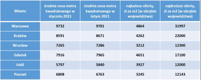 Ile kosztują mieszkania wnajwiększych miastach Polski ― styczeń-luty 2021