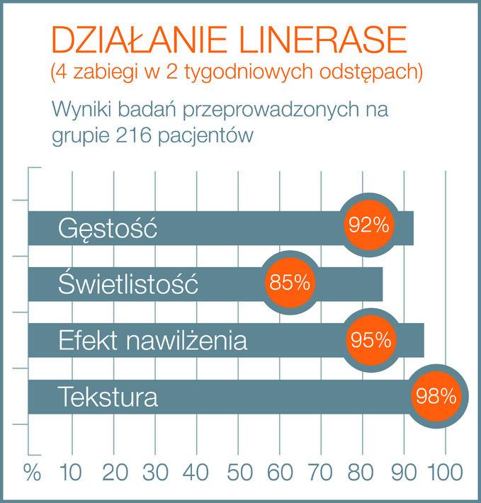 Infografika LINERASE