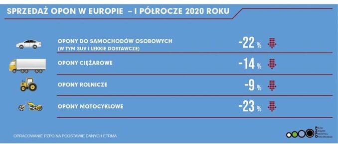 Rynek opon 2020 (I półrocze)