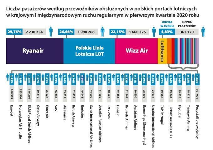 Liczba pasażerów wg przewoźników