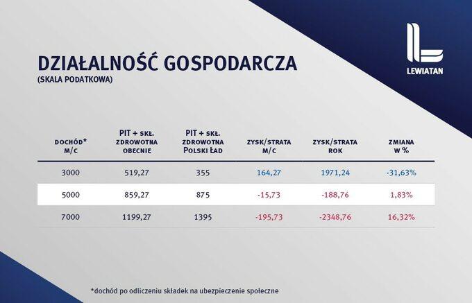 podatki Polski Ład