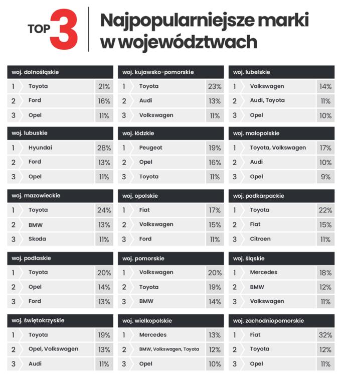 Najpopularniejsze marki samochodów wwojewództwach