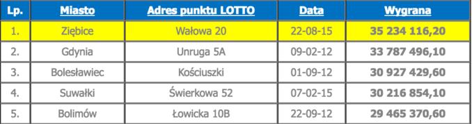 Pierwsza piątka najwyższych wygranych wLotto