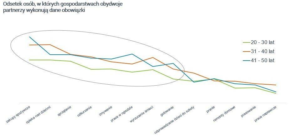 Obowiązki domowe – czy doceniamy wkład naszego partnera w ich wykonywanie? Wyniki najnowszego raportu Raport zrealizowany na zlecenie marki Indesit – badanie ilościowe realizowane techniką CAWI - przeprowadzone wśród członków społeczności badawczej Zymetrii. Realizacja badania: 04.07.2018 – 10.07.2018 r, N=501.