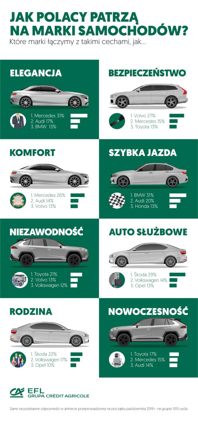 Zczym kojarzą się marki samochodów?