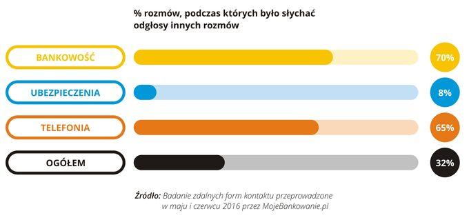 % rozmów, podczas których było słychać odgłosy innych rozmów 06