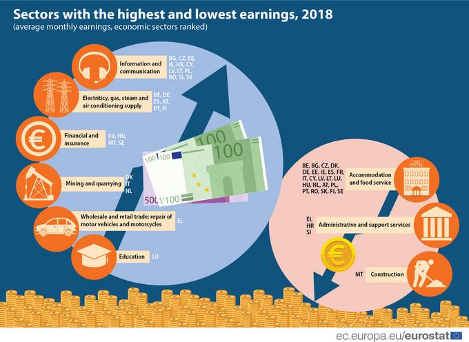 Sektory znajlepszymi inajgorszymi zarobkami