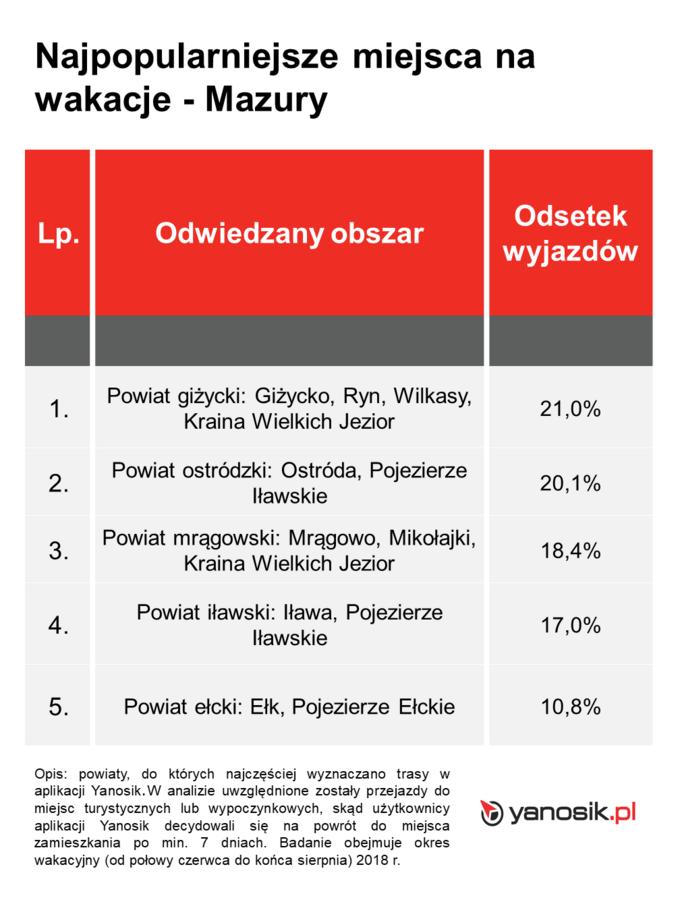 Wakacyjne podróże Polaków