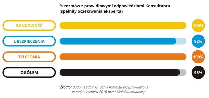 % rozmów z prawidłowymi odpowiedziami Konsultanta 06