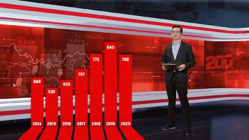 """Lista 200 największych polskich przedsiębiorstw tygodnika """"Wprost"""""""