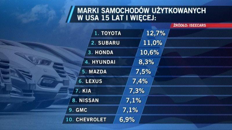 Test samochodów używanych w USA